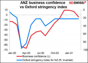 ANZ business confidence vs Oxford stringency index