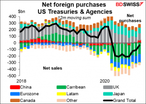 Net foreign purchases US Treasuries & Agencies