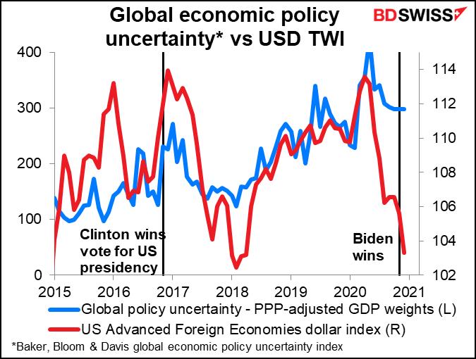Global economic policy uncertainty vs USD TWI