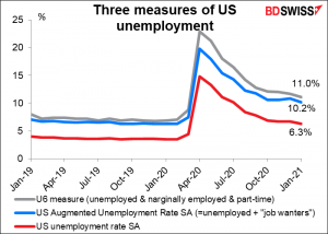 Three measures of US unemployment