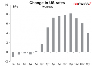 Change in US rates