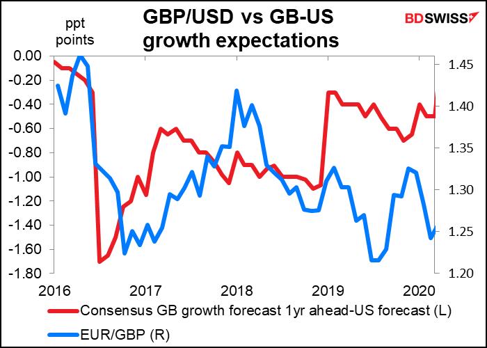 GBP/USD vs GB-US