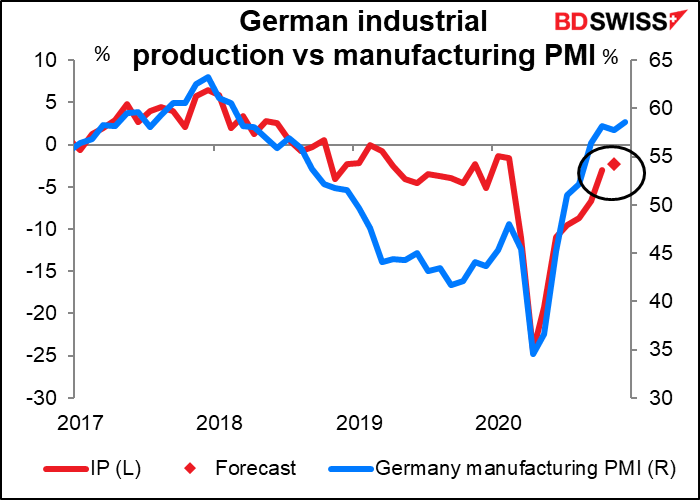 German industrial production vs manufacturing PMIs