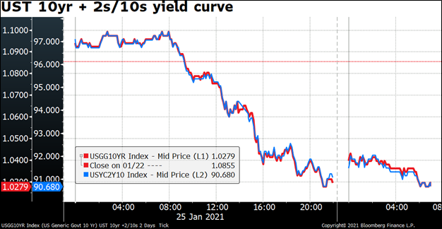 UST 10yr + 2s/10s yield curve