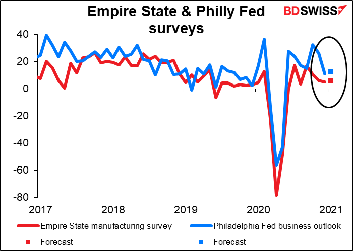 Empire State & Philly Fed surveys