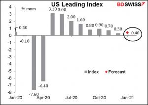 US leading index