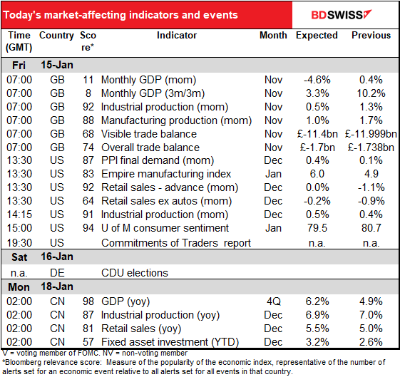 Todsy's market-affecting indicators and events