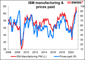 ISM manufacturing & prices paid