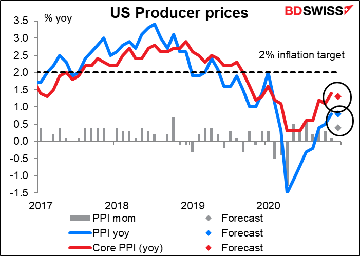 US Producer prices