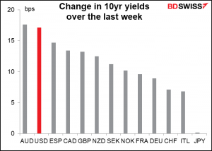Change in 10yr yields over the last week
