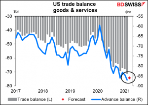 US trade balance goods & services