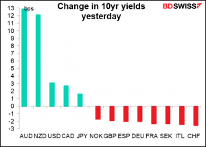 Changein 10yr yields yesterday
