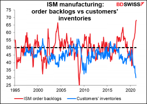 ISM manufacturing: order backlogs vs customers' inventiries