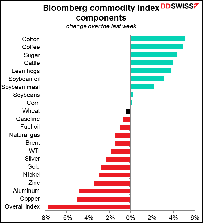Bloomberg commodity index components