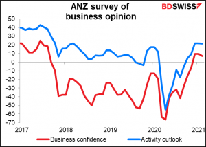 ANZ survey of business opinion