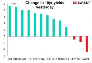 Change in 10yr yields yesterday