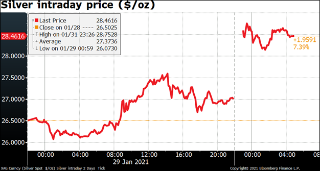 Silver intraday price