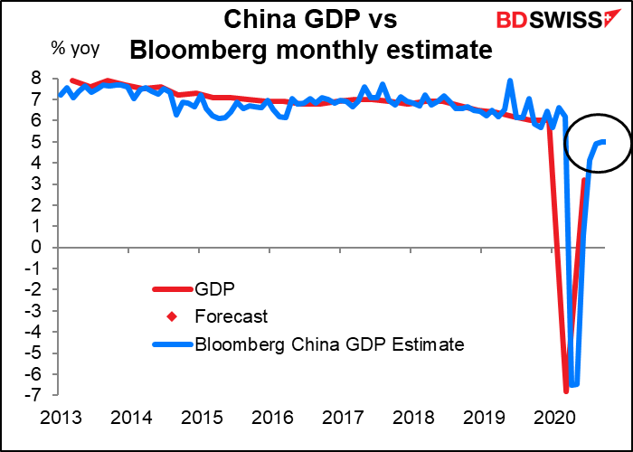 China GDP vs Bloomberg monthly estimate