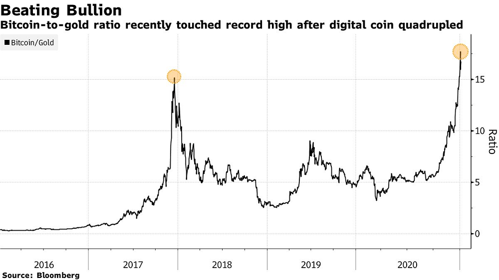 JPMorgan Sees $146,000-Plus Bitcoin Price, Long-Term Target