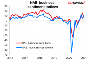NAB business sentiment indices