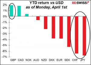 YTD return vs USD as of Monday, April 1st