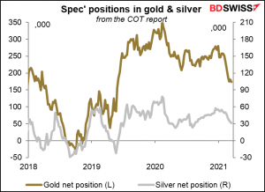 Spec'positions in gold & silver