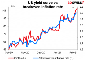 US yield curve vs breakeven inflation rates