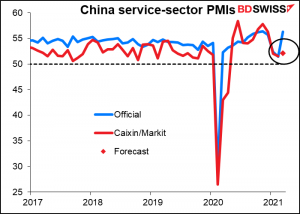 China service-sector PMIs