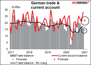 German trade & current account