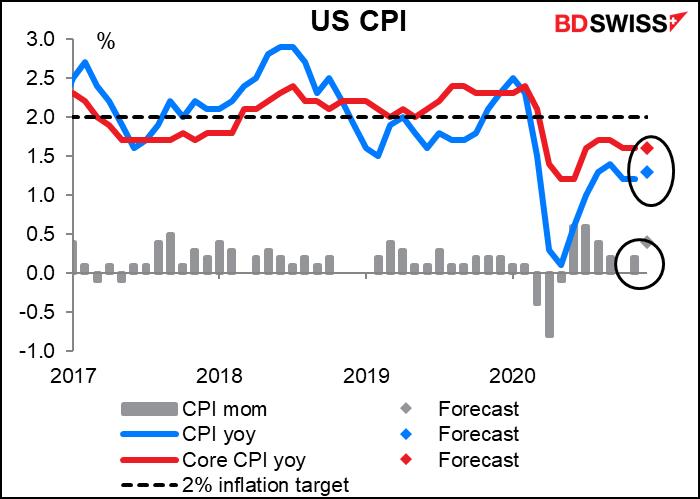 US consumer price index (CPI)