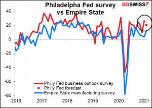 Philadelphia Fed survey vs Empire State