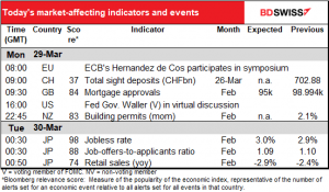 Today's market -affecting indicators and events