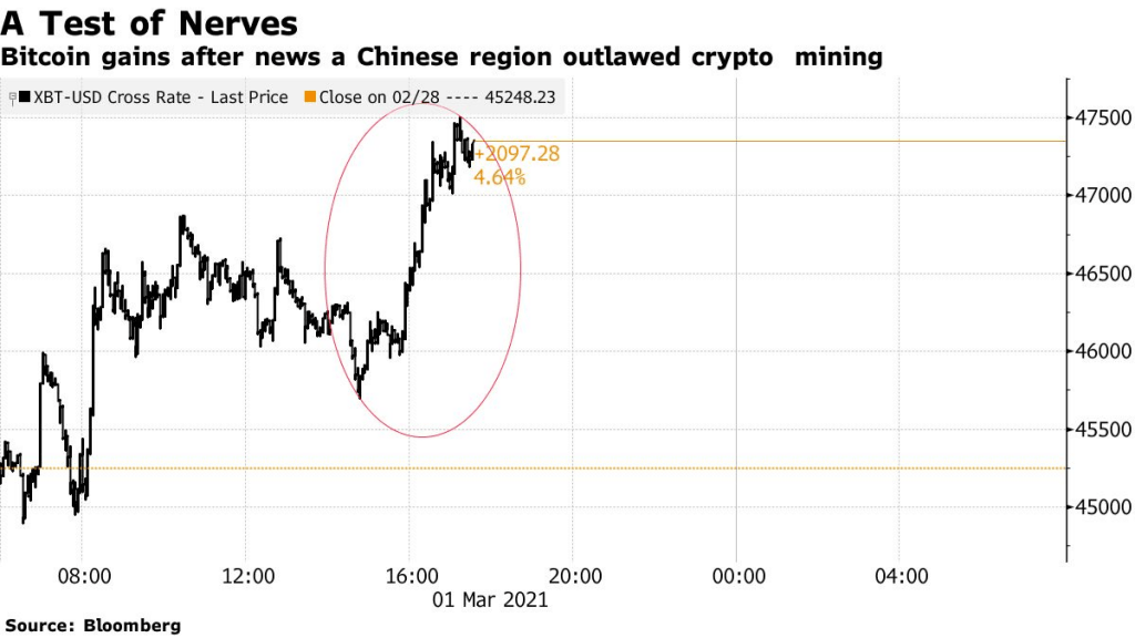 BTC Rises After China Region Declares War on Crypto Mining