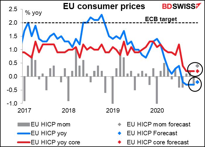 EU consumer prices
