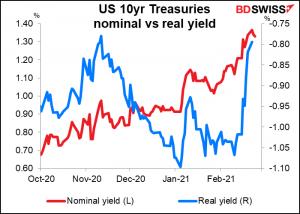 US 10yr Treasuries nominal vs real yield