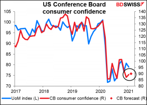 US Conference Board consumer confidence