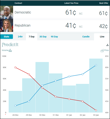 Democrat Warnock has for some time been favored to beat Republican Loeffler, while Democrat Ossoff has just pulled ahead of the appalling Perdue