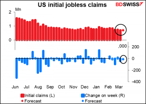 US initial jobless claims