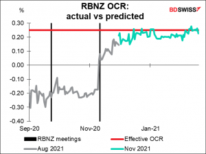 RBNZ OCR: actual vs predicted