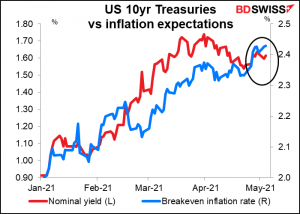 US 10yr Treasurions vs inflation expectations