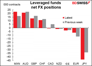 Leveraged funds net FX positions