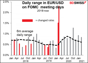 Daily range in EUR/USD on FOMC meeting days