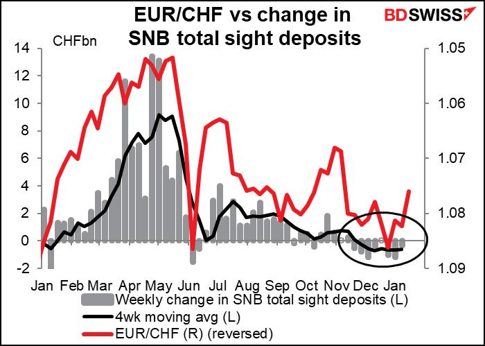 EUR/CHF vs change in