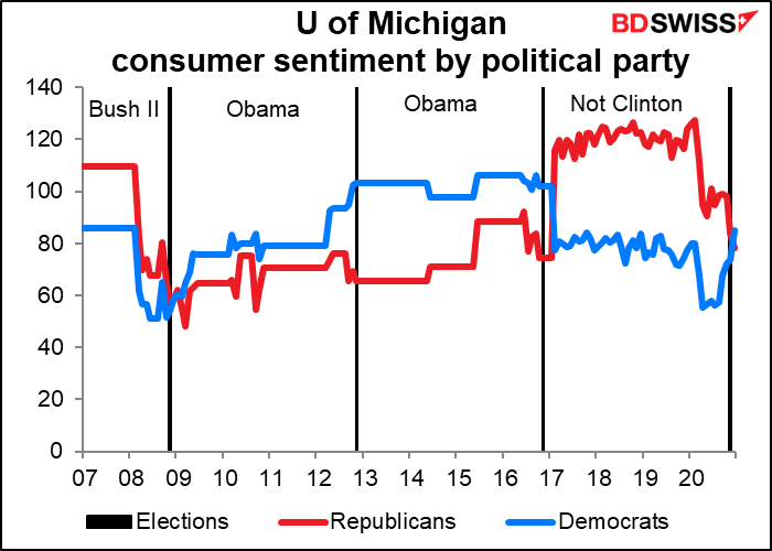 University of Michigan consumer sentiment by political party