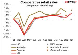 Comporative retail sales