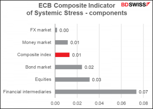 ECB Composite Index of Sistemic Stress - components