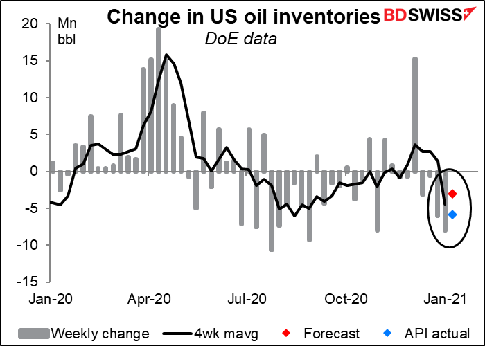 Change in US oil inventories