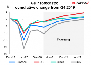 GDP forecasts: cumulative change from Q4 2019