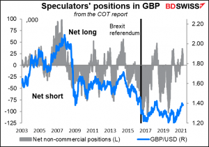 Speculators' positions in GBP