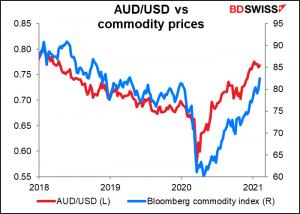 AUD/USD vs commodity prices